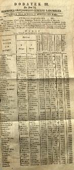 Dziennik Urzędowy Gubernii Radomskiej, 1851, nr 14, dod. III