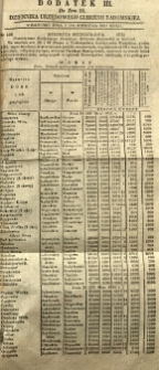 Dziennik Urzędowy Gubernii Radomskiej, 1851, nr 16, dod. III