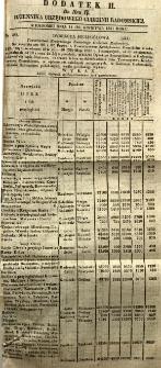 Dziennik Urzędowy Gubernii Radomskiej, 1851, nr 17, dod. II