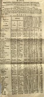 Dziennik Urzędowy Gubernii Radomskiej, 1851, nr 19, dod. I