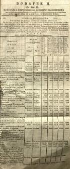 Dziennik Urzędowy Gubernii Radomskiej, 1851, nr 19, dod. II
