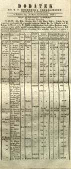 Dziennik Urzędowy Gubernii Radomskiej, 1846, nr 15, dod.